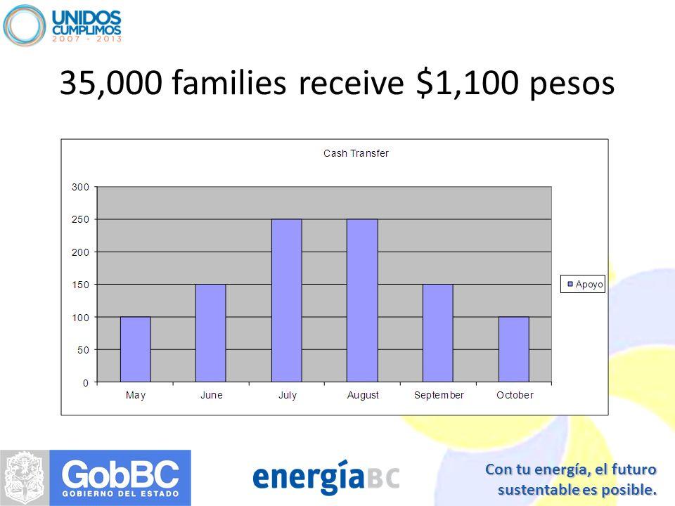 Con tu energía, el futuro sustentable es posible. 35,000 families receive $1,100 pesos