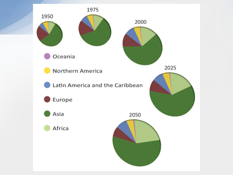 Phase I –Common Characteristics? –NET RESULT = Countries? –Brazilian tribes?