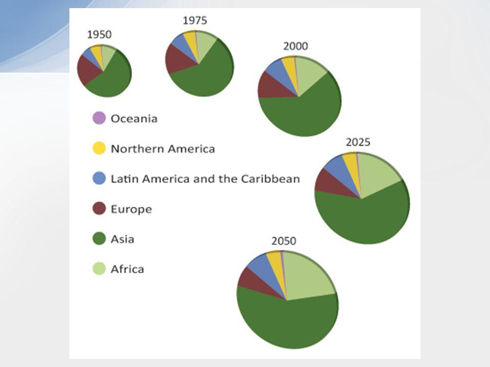 2000 years ago Historical Population Sizes