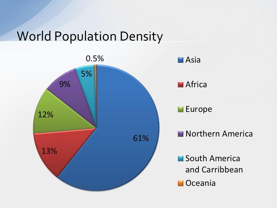 Historical Population Sizes