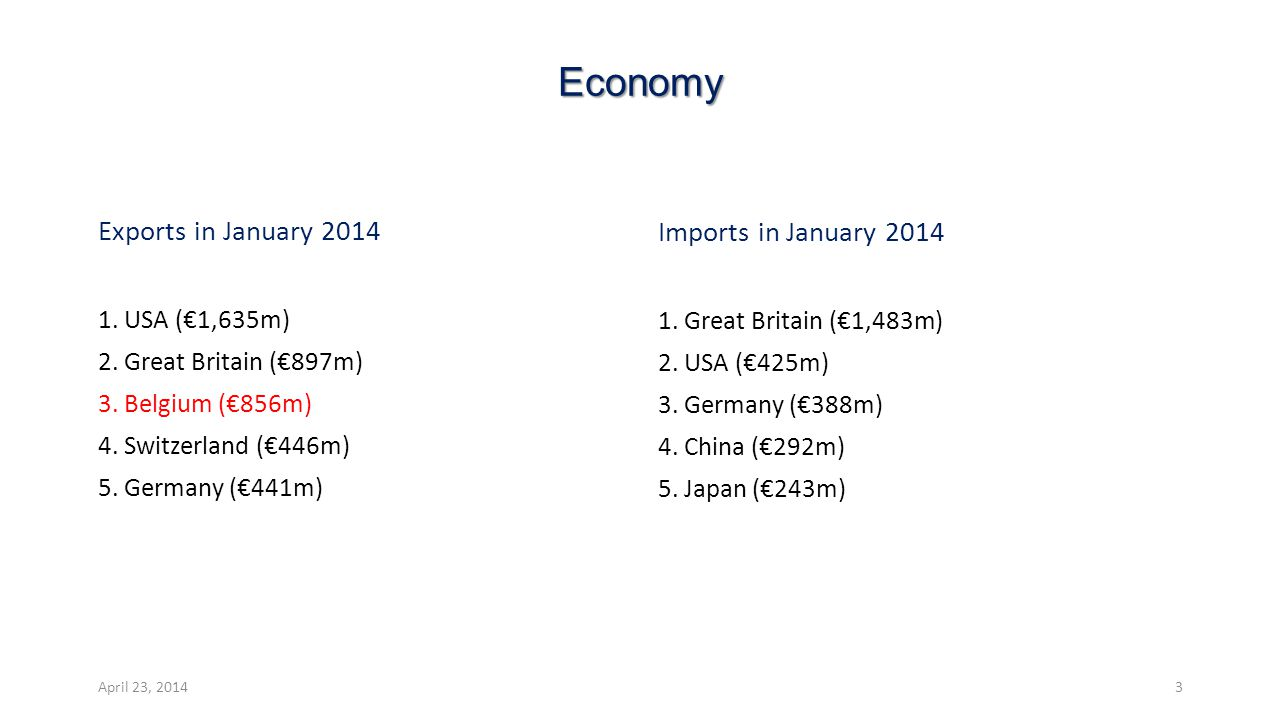 Economy Exports in January 2014 1. USA (€1,635m) 2.
