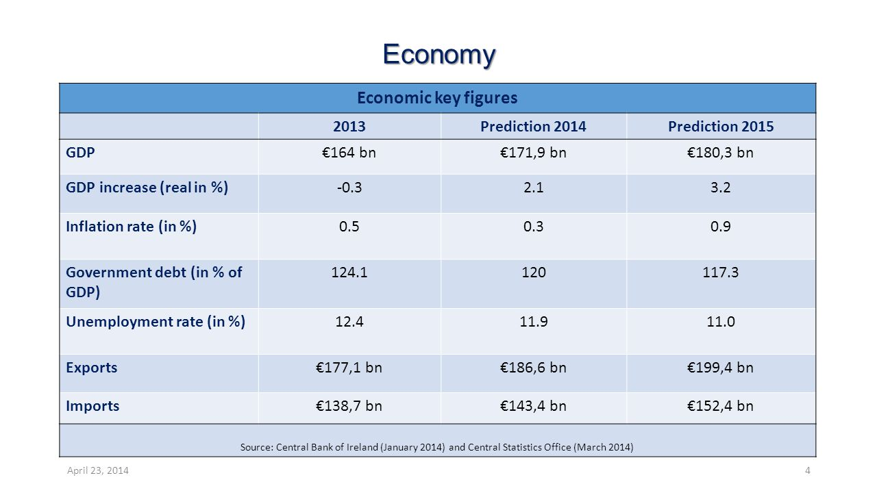 Economy Economic key figures 2013Prediction 2014Prediction 2015 GDP€164 bn€171,9 bn€180,3 bn GDP increase (real in %)-0.32.13.2 Inflation rate (in %)0.50.30.9 Government debt (in % of GDP) 124.1120117.3 Unemployment rate (in %)12.411.911.0 Exports€177,1 bn€186,6 bn€199,4 bn Imports€138,7 bn€143,4 bn€152,4 bn Source: Central Bank of Ireland (January 2014) and Central Statistics Office (March 2014) April 23, 20144