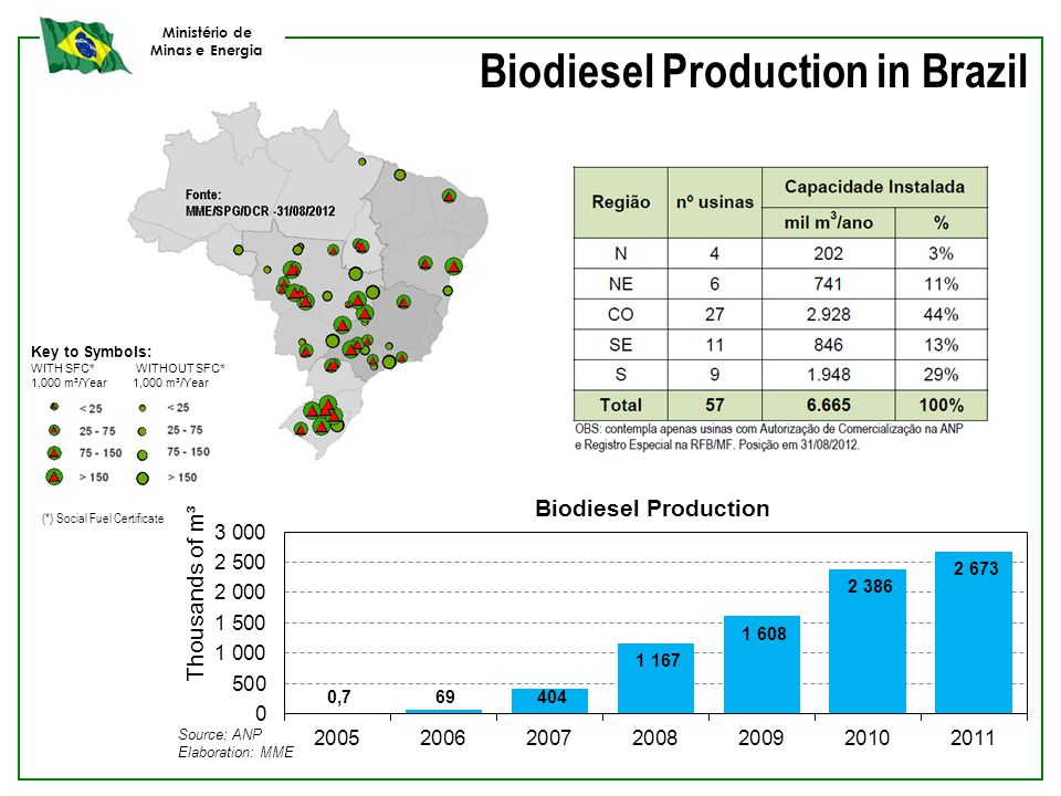 Ministério de Minas e Energia Biodiesel Production in Brazil Key to Symbols: WITH SFC* WITHOUT SFC* 1,000 m³/Year (*) Social Fuel Certificate
