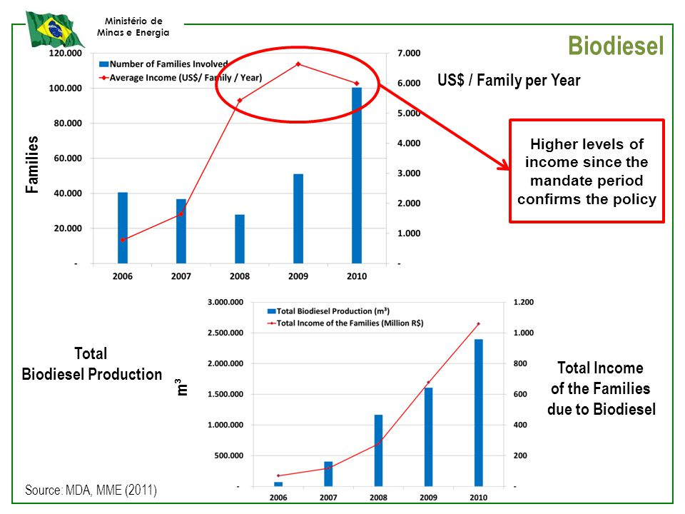 Ministério de Minas e Energia Biodiesel Families US$ / Family per Year Total Biodiesel Production Total Income of the Families due to Biodiesel Higher