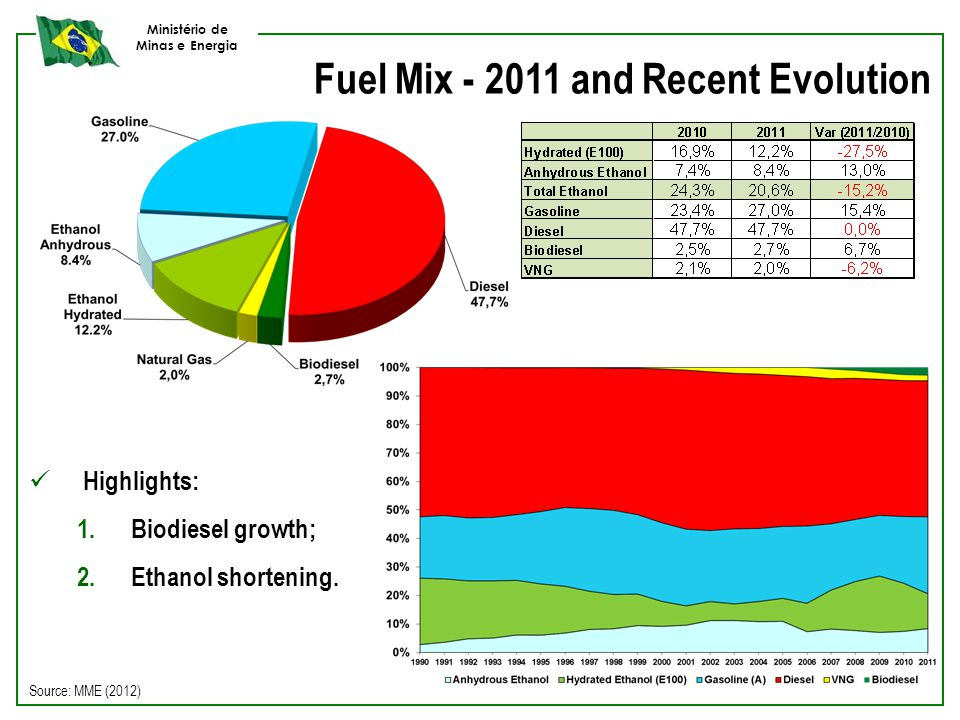 Ministério de Minas e Energia Fuel Mix - 2011 and Recent Evolution Source: MME (2012) Highlights: 1.Biodiesel growth; 2.Ethanol shortening.