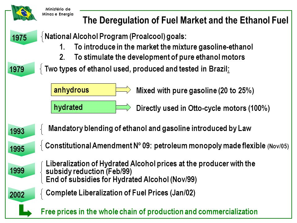 Ministério de Minas e Energia The Deregulation of Fuel Market and the Ethanol Fuel 1993 1995 1999 Liberalization of Hydrated Alcohol prices at the pro