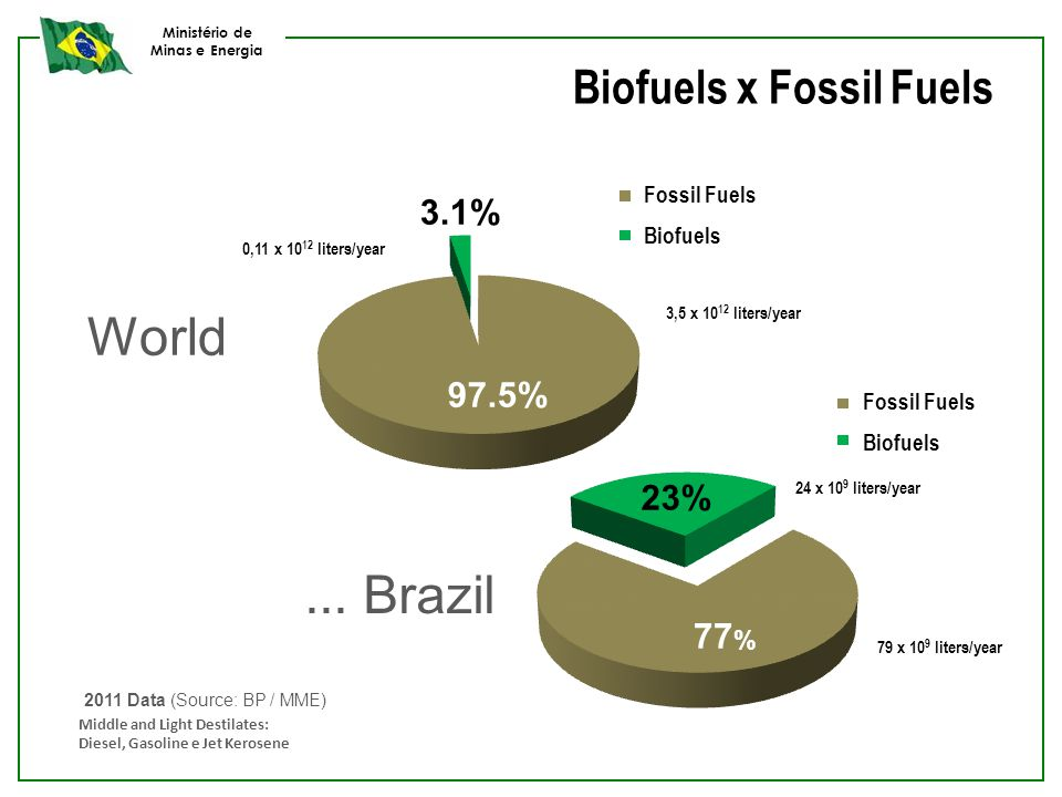 Ministério de Minas e Energia... Brazil World 2011 Data (Source: BP / MME) Middle and Light Destilates: Diesel, Gasoline e Jet Kerosene 0,11 x 10 12 l