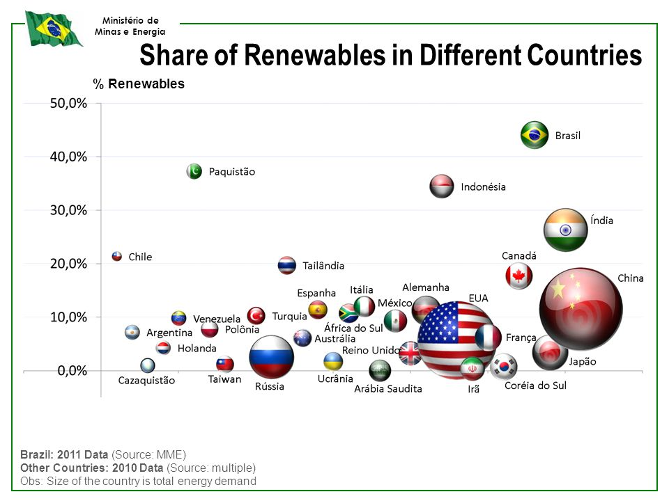 Ministério de Minas e Energia Brazil: 2011 Data (Source: MME) Other Countries: 2010 Data (Source: multiple) Obs: Size of the country is total energy d
