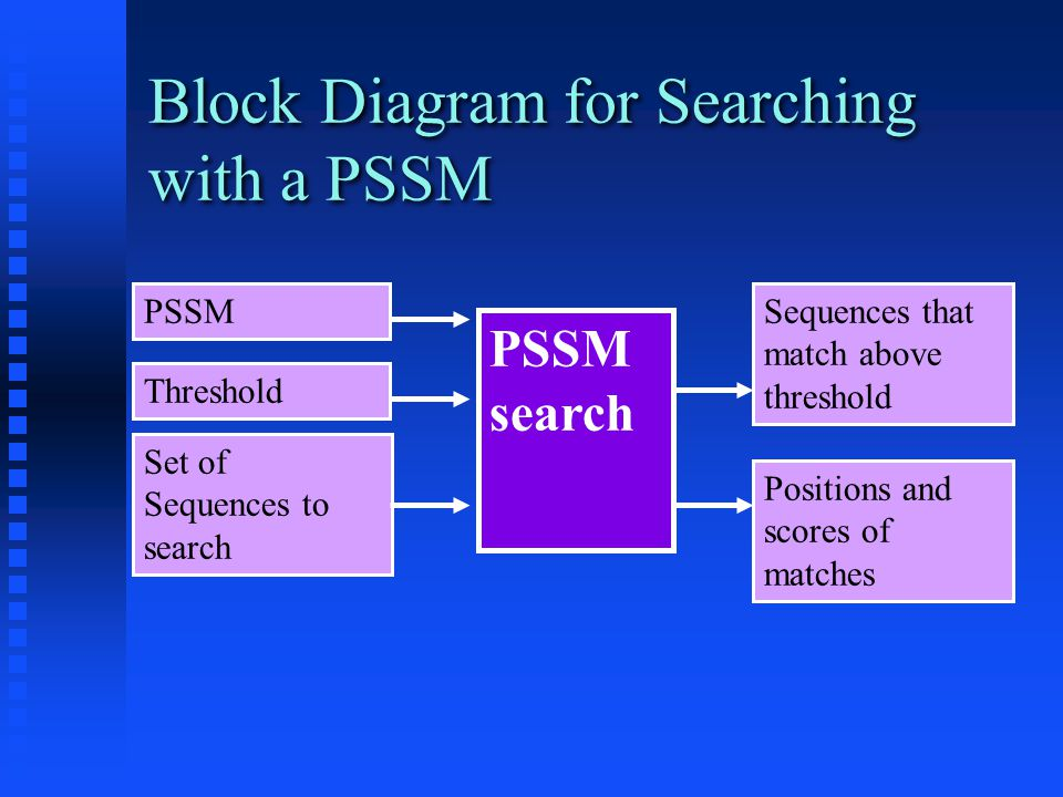 Block Diagram for Searching with a PSSM PSSM search PSSM Set of Sequences to search Sequences that match above threshold Threshold Positions and scores of matches