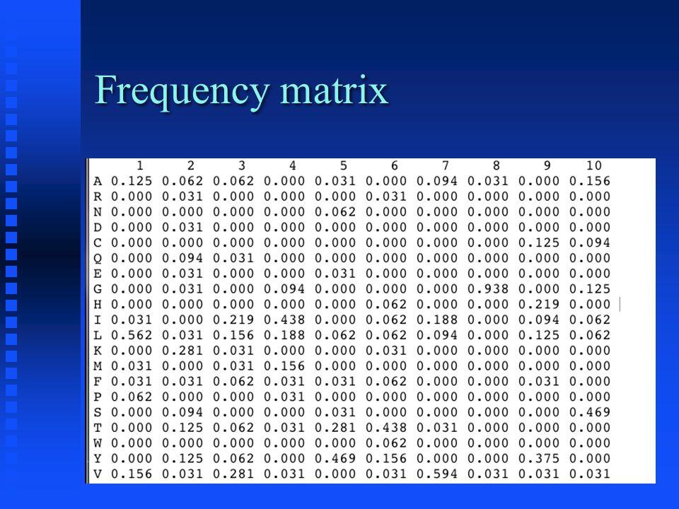 Consensus sequences vs.