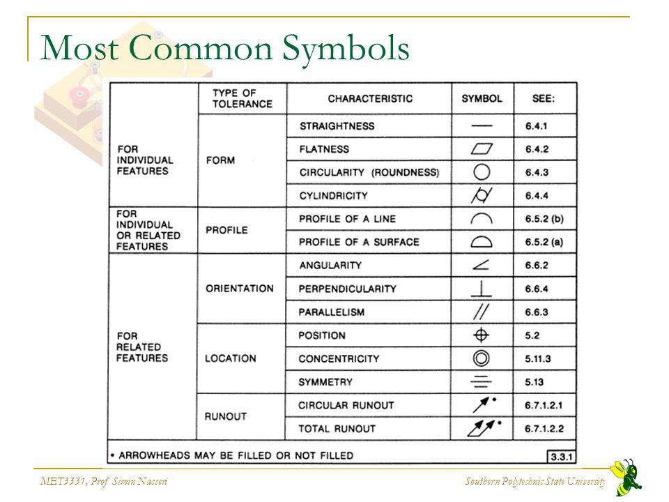 MET3331, Prof Simin Nasseri Southern Polytechnic State University Most Common Symbols
