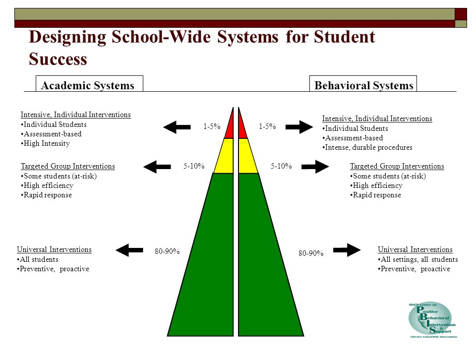 Academic SystemsBehavioral Systems 1-5% 5-10% 80-90% Intensive, Individual Interventions Individual Students Assessment-based High Intensity Intensive, Individual Interventions Individual Students Assessment-based Intense, durable procedures Targeted Group Interventions Some students (at-risk) High efficiency Rapid response Targeted Group Interventions Some students (at-risk) High efficiency Rapid response Universal Interventions All students Preventive, proactive Universal Interventions All settings, all students Preventive, proactive Designing School-Wide Systems for Student Success