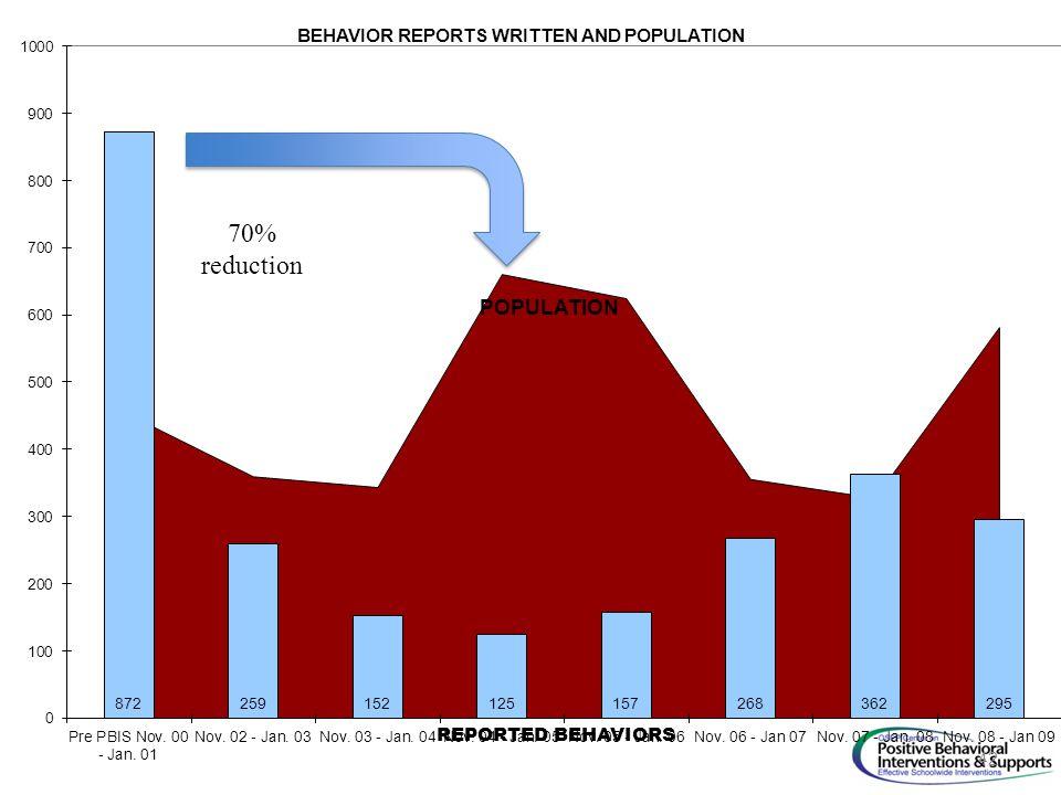 70% reduction 42
