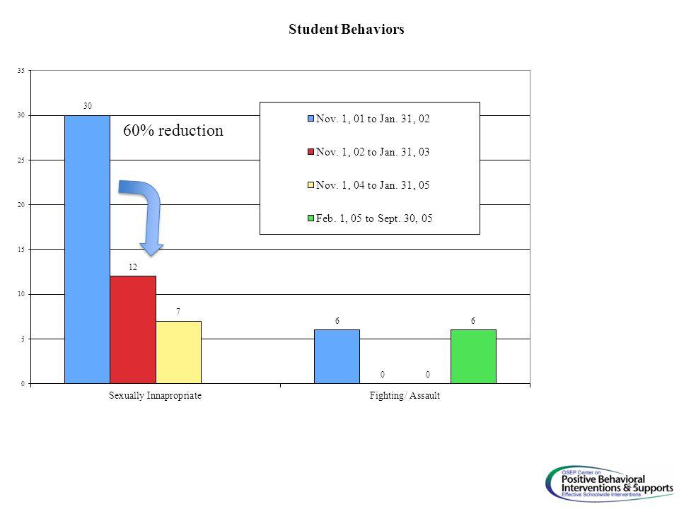 60% reduction 44