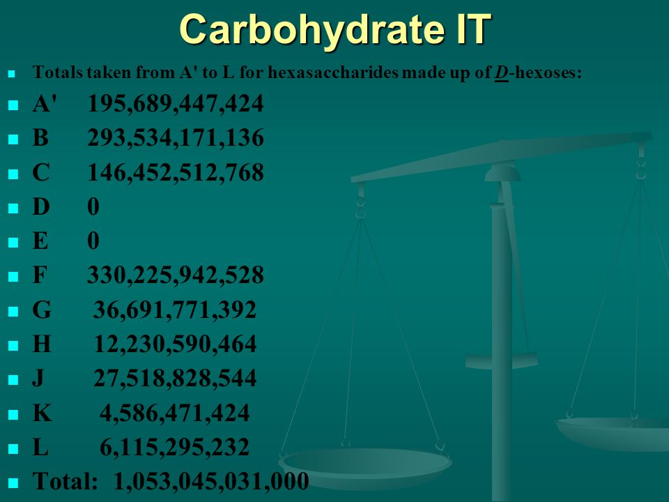 Carbohydrate IT Totals taken from A to L for hexasaccharides made up of D-hexoses: A 195,689,447,424 B 293,534,171,136 C 146,452,512,768 D 0 E 0 F 330,225,942,528 G 36,691,771,392 H 12,230,590,464 J 27,518,828,544 K 4,586,471,424 L 6,115,295,232 Total: 1,053,045,031,000