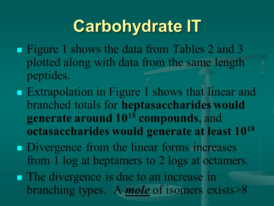 Carbohydrate IT Figure 1 shows the data from Tables 2 and 3 plotted along with data from the same length peptides.