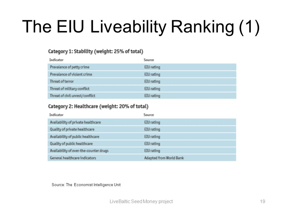 The EIU Liveability Ranking (1) LiveBaltic Seed Money project19 Source: The Economist Intelligence Unit