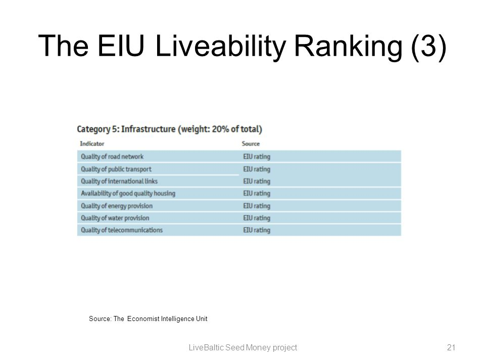 The EIU Liveability Ranking (3) LiveBaltic Seed Money project21 Source: The Economist Intelligence Unit