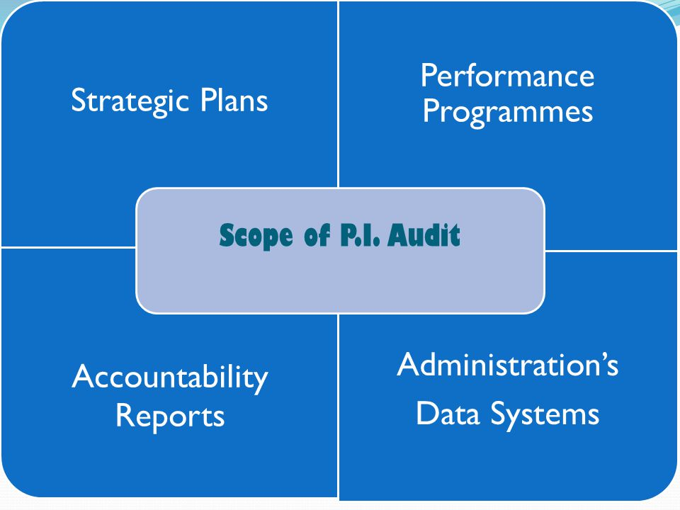 Strategic Plans Performance Programmes Accountability Reports Administration's Data Systems Scope of P.I.