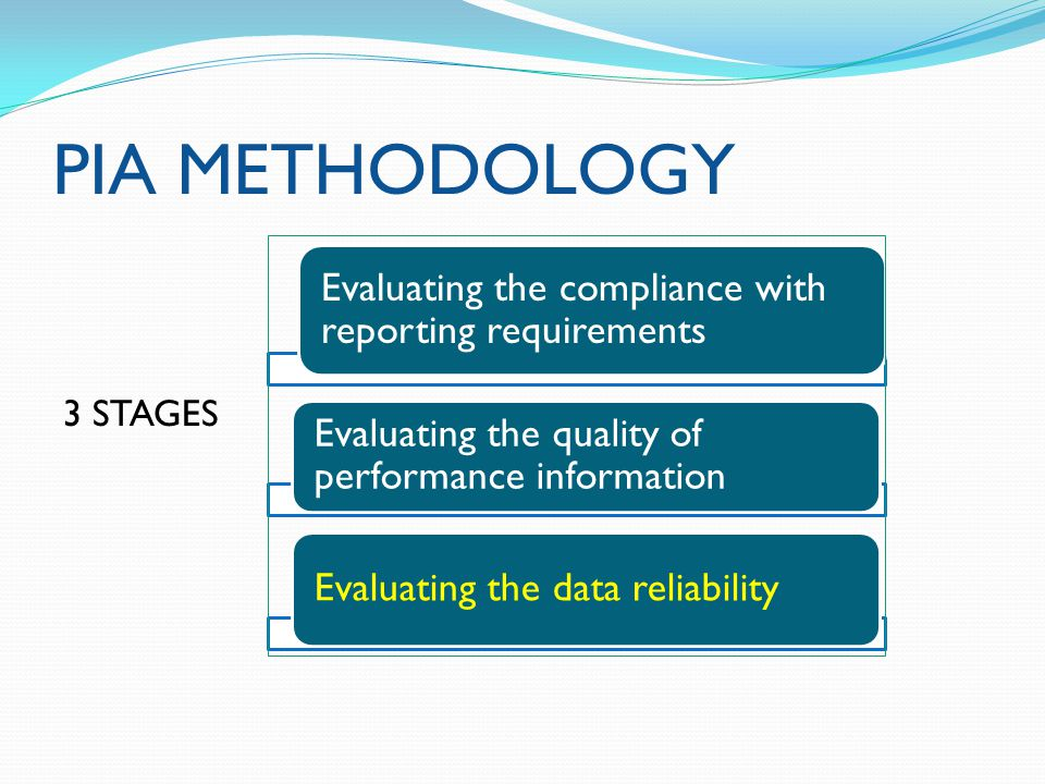 PIA METHODOLOGY 3 STAGES Evaluating the compliance with reporting requirements Evaluating the quality of performance information Evaluating the data reliability