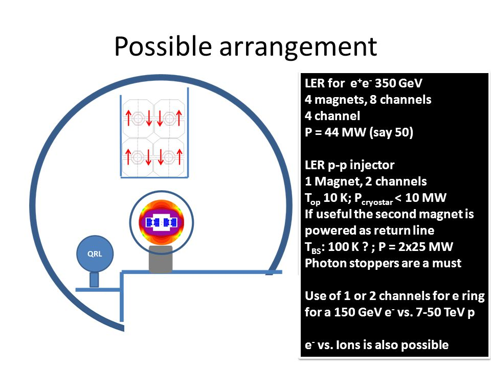 Possible arrangement LER for e + e - 350 GeV 4 magnets, 8 channels 4 channel P = 44 MW (say 50) LER p-p injector 1 Magnet, 2 channels T op 10 K; P cryostar < 10 MW If useful the second magnet is powered as return line T BS : 100 K .