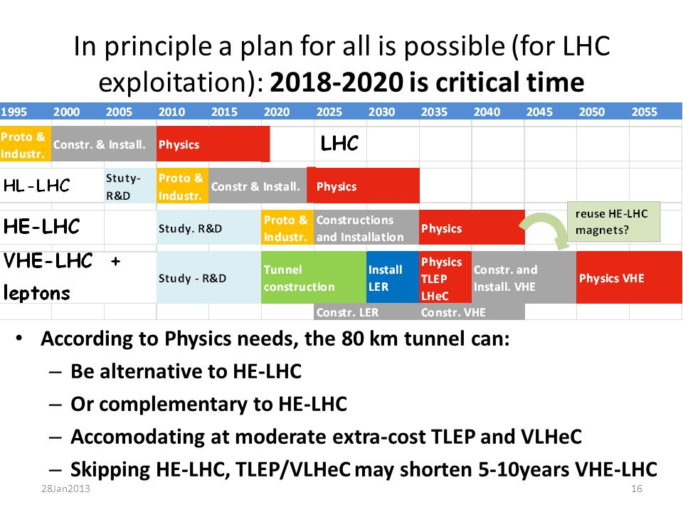 16 In principle a plan for all is possible (for LHC exploitation): 2018-2020 is critical time According to Physics needs, the 80 km tunnel can: – Be alternative to HE-LHC – Or complementary to HE-LHC – Accomodating at moderate extra-cost TLEP and VLHeC – Skipping HE-LHC, TLEP/VLHeC may shorten 5-10years VHE-LHC 28Jan2013