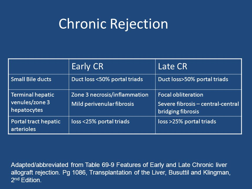 Chronic Rejection Early CRLate CR Small Bile ductsDuct loss <50% portal triadsDuct loss>50% portal triads Terminal hepatic venules/zone 3 hepatocytes