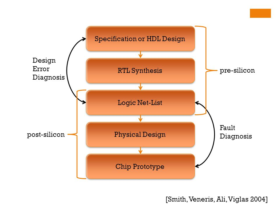 Specification or HDL Design RTL Synthesis Logic Net-List Physical Design Chip Prototype Design Error Diagnosis Fault Diagnosis [Smith, Veneris, Ali, Viglas 2004] pre-silicon post-silicon