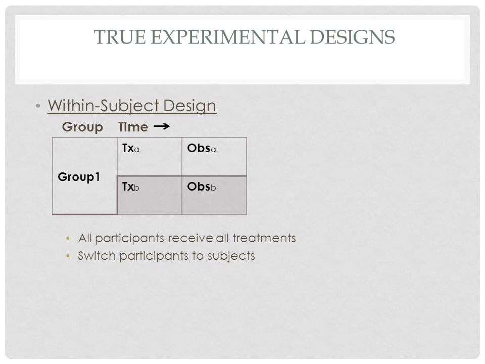 TRUE EXPERIMENTAL DESIGNS Within-Subject Design Group Time All participants receive all treatments Switch participants to subjects Group1 Tx a Obs a T