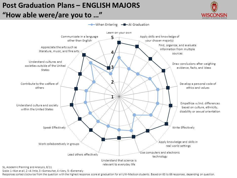 Post Graduation Plans – ENGLISH MAJORS How able were/are you to … SL, Academic Planning and Analysis, 8/11 Scale: 1 –Not at all, 2 –A little, 3 –Somewhat, 4 –Very, 5 –Extremely Responses sorted clockwise from the question with the highest response score at graduation for all UW-Madison students.