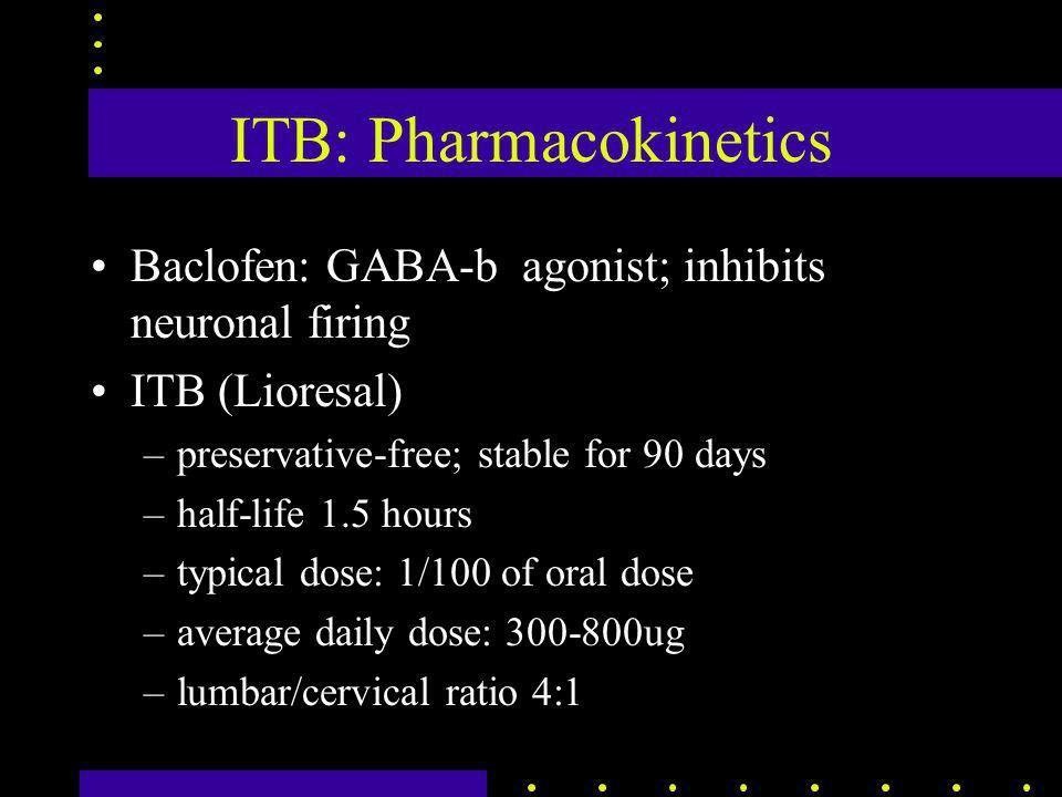 ITB: Pharmacokinetics Baclofen: GABA-b agonist; inhibits neuronal firing ITB (Lioresal) –preservative-free; stable for 90 days –half-life 1.5 hours –t