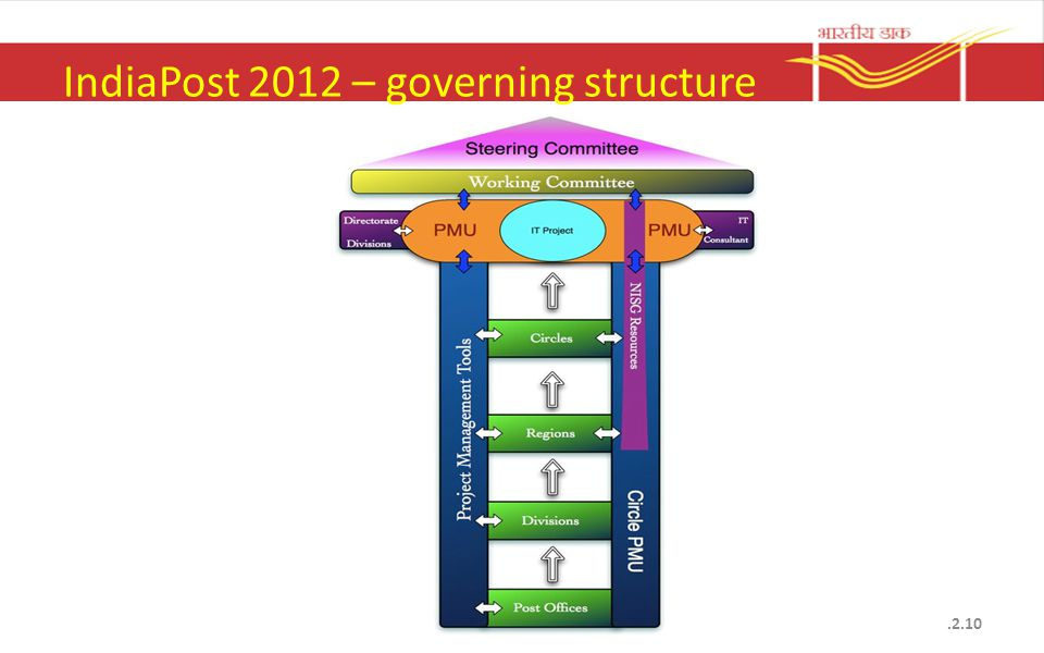 IndiaPost 2012 – governing structure.2.10
