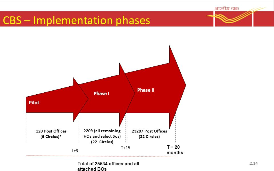 CBS – Implementation phases.2.14 Pilot Phase I Phase II 120 Post Offices (6 Circles)* 2209 (all remaining HOs and select Sos) (22 Circles) Post Offices (22 Circles) T+15 T + 20 months Total of offices and all attached BOs T+9