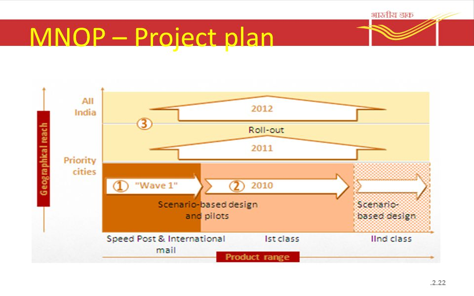 MNOP – Project plan.2.22