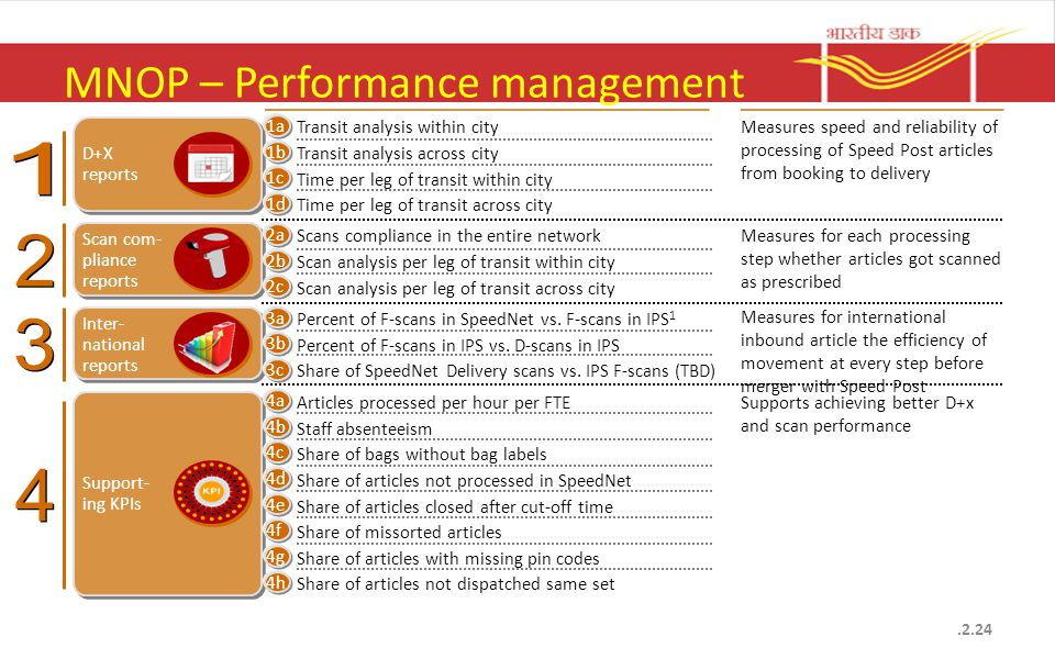 MNOP – Performance management Inter- national reports Scan com- pliance reports Transit analysis within city Transit analysis across city Time per leg