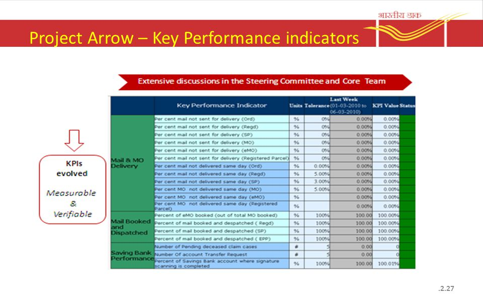 Project Arrow – Key Performance indicators.2.27