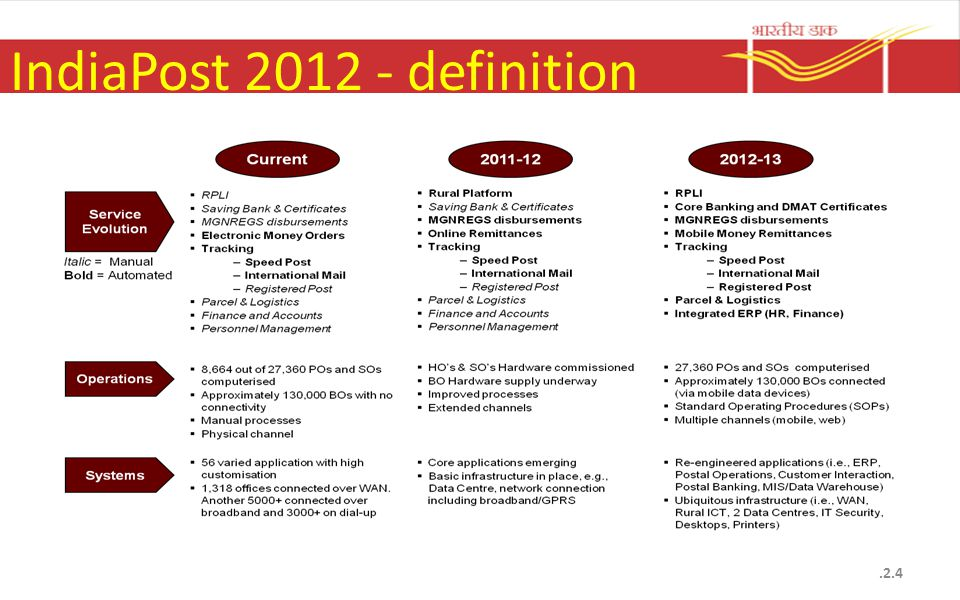 IndiaPost 2012 How to achieve the objective.