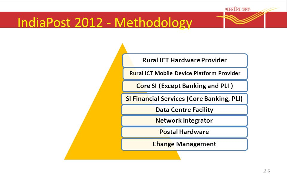 IndiaPost 2012 - Methodology Rural ICT Hardware Provider Rural ICT Mobile Device Platform Provider Core SI (Except Banking and PLI ) SI Financial Serv
