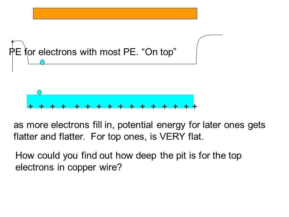 PE for electrons with most PE.