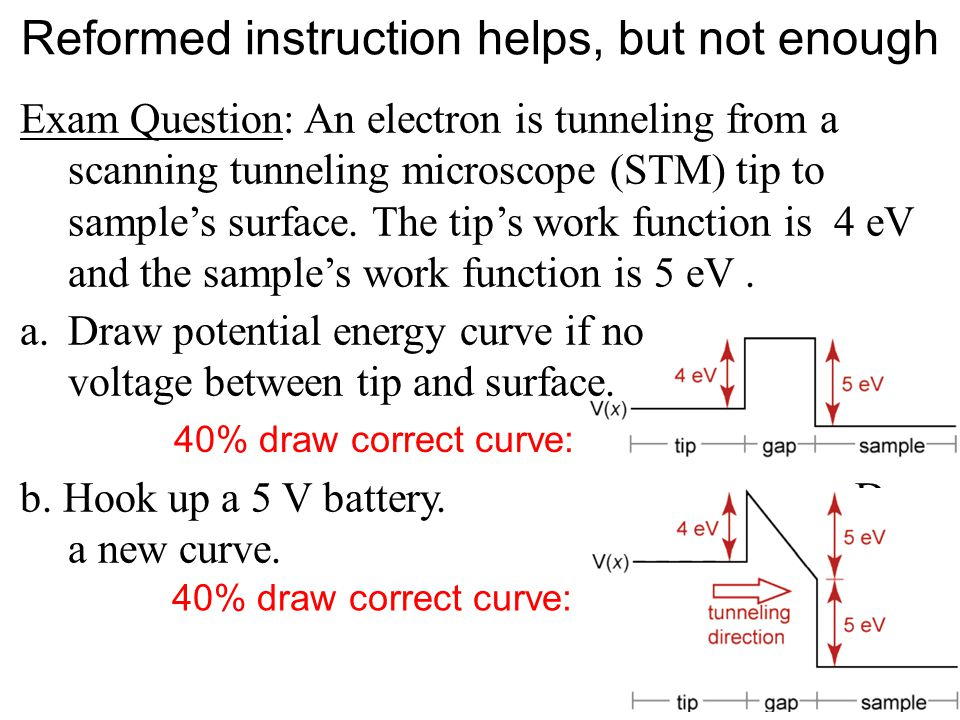 Reformed instruction helps, but not enough Exam Question: An electron is tunneling from a scanning tunneling microscope (STM) tip to sample's surface.