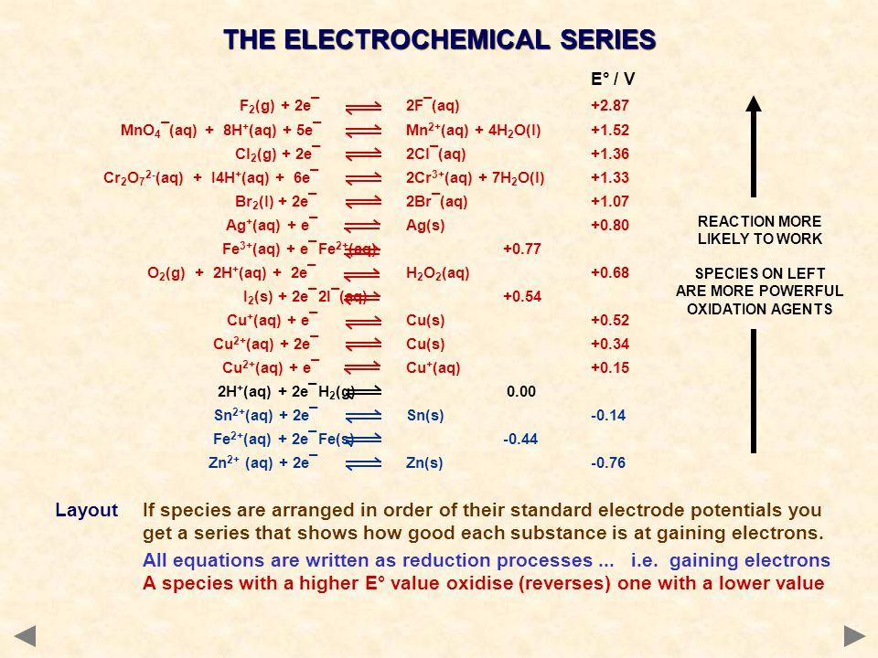 E° / V F 2 (g) + 2e¯2F¯(aq) +2.87 MnO 4 ¯(aq) + 8H + (aq) + 5e¯Mn 2+ (aq) + 4H 2 O(l) +1.52 Cl 2 (g) + 2e¯2Cl¯(aq) +1.36 Cr 2 O 7 2- (aq) + I4H + (aq)