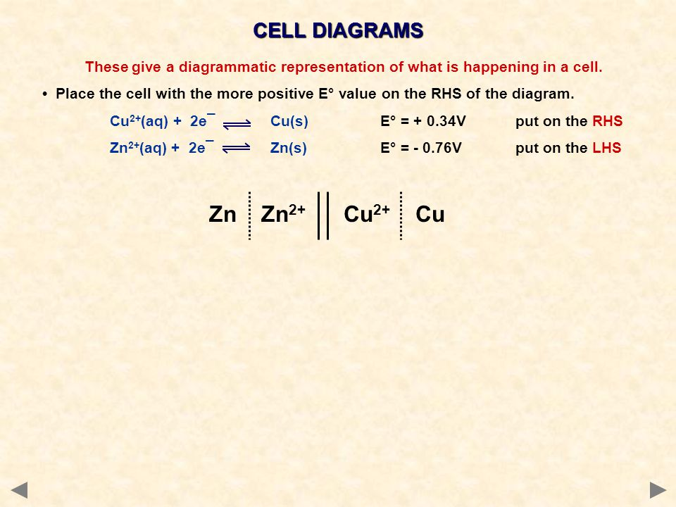 These give a diagrammatic representation of what is happening in a cell. Place the cell with the more positive E° value on the RHS of the diagram. Cu