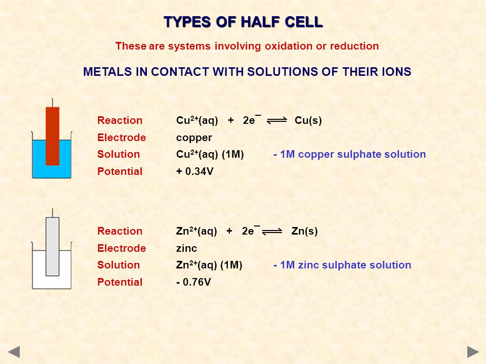 TYPES OF HALF CELL These are systems involving oxidation or reduction METALS IN CONTACT WITH SOLUTIONS OF THEIR IONS ReactionCu 2+ (aq) + 2e¯ Cu(s) El