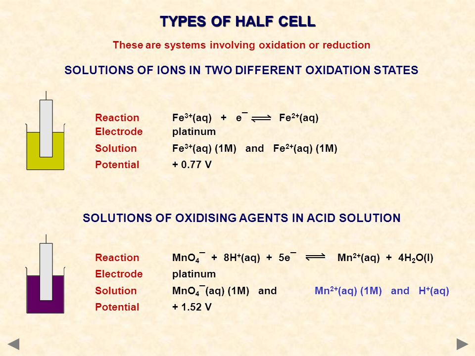 TYPES OF HALF CELL These are systems involving oxidation or reduction SOLUTIONS OF IONS IN TWO DIFFERENT OXIDATION STATES ReactionFe 3+ (aq) + e¯ Fe 2