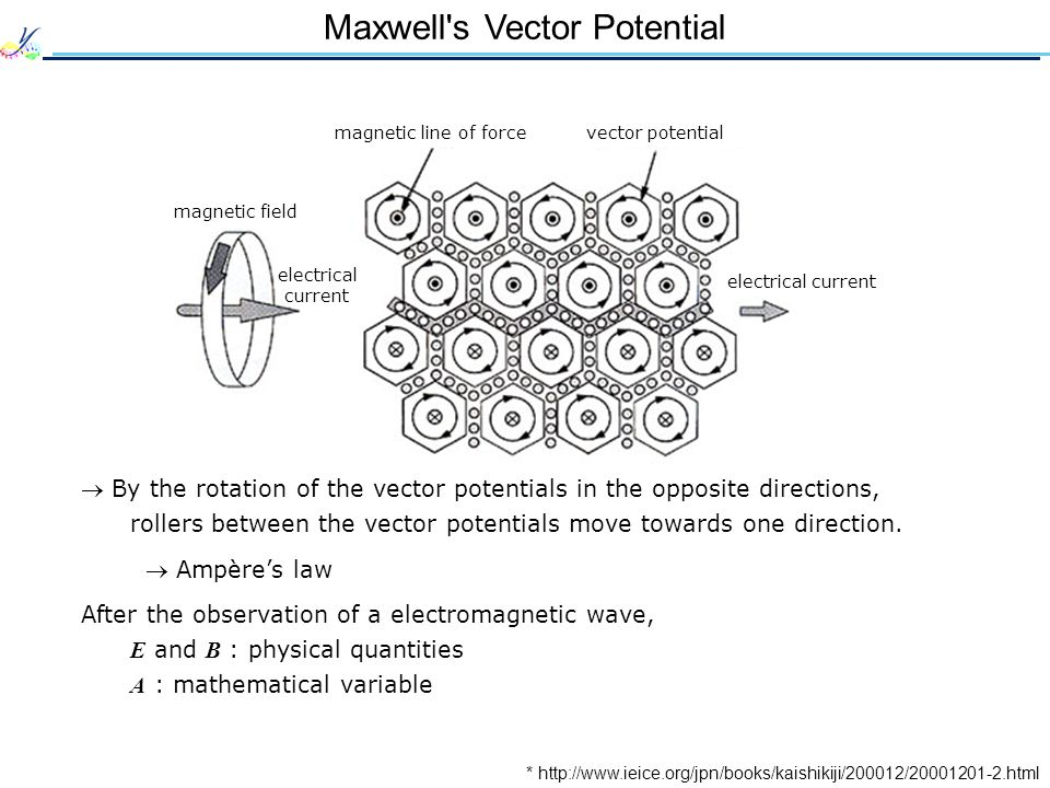 Maxwell's Vector Potential * http://www.ieice.org/jpn/books/kaishikiji/200012/20001201-2.html magnetic line of forcevector potential electrical curren