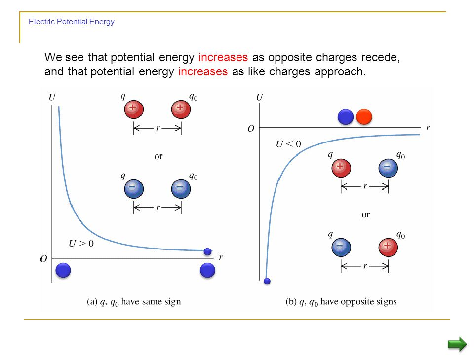 Electric Potential Energy We see that potential energy increases as opposite charges recede, and that potential energy increases as like charges approach.