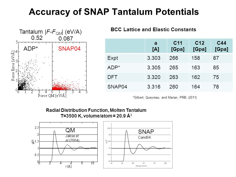 Accuracy of SNAP Tantalum Potentials BCC Lattice and Elastic Constants a [A] C11 [Gpa] C12 [Gpa] C44 [Gpa] Expt3.30326615887 ADP*3.30526516385 DFT3.32026316275 SNAP043.31626016478 0.52 0.087 Tantalum |F-F QM | (eV/A) Radial Distribution Function, Molten Tantalum T=3500 K, volume/atom = 20.9 Å 3 SNAP Cand04 QM Jakse et al.(2004) SNAP04 ADP* *Gilbert, Queyreau, and Marian, PRB, (2011)