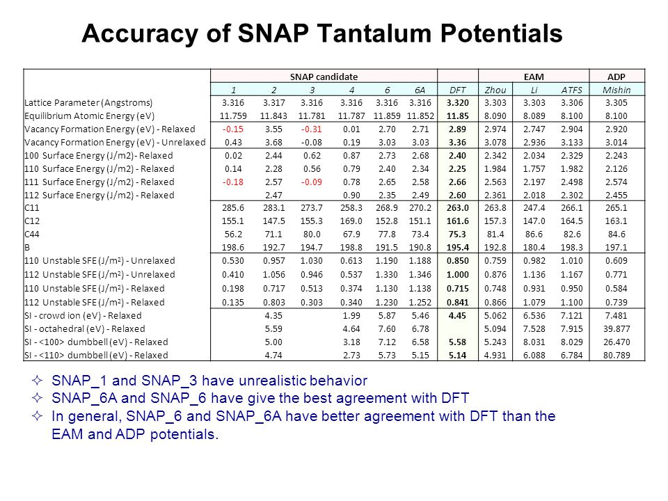 Accuracy of SNAP Tantalum Potentials SNAP candidate EAMADP 123466ADFTZhouLiATFSMishin Lattice Parameter (Angstroms)3.3163.3173.316 3.3203.303 3.3063.305 Equilibrium Atomic Energy (eV)11.75911.84311.78111.78711.85911.85211.858.0908.0898.100 Vacancy Formation Energy (eV) - Relaxed-0.153.55-0.310.012.702.712.892.9742.7472.9042.920 Vacancy Formation Energy (eV) - Unrelaxed0.433.68-0.080.193.03 3.363.0782.9363.1333.014 100 Surface Energy (J/m2)- Relaxed0.022.440.620.872.732.682.402.3422.0342.3292.243 110 Surface Energy (J/m2) - Relaxed0.142.280.560.792.402.342.251.9841.7571.9822.126 111 Surface Energy (J/m2) - Relaxed-0.182.57-0.090.782.652.582.662.5632.1972.4982.574 112 Surface Energy (J/m2) - Relaxed 2.470.902.352.492.602.3612.0182.3022.455 C11285.6283.1273.7258.3268.9270.2263.0263.8247.4266.1265.1 C12155.1147.5155.3169.0152.8151.1161.6157.3147.0164.5163.1 C4456.271.180.067.977.873.475.381.486.682.684.6 B198.6192.7194.7198.8191.5190.8195.4192.8180.4198.3197.1 110 Unstable SFE (J/m 2 ) - Unrelaxed0.5300.9571.0300.6131.1901.1880.8500.7590.9821.0100.609 112 Unstable SFE (J/m 2 ) - Unrelaxed0.4101.0560.9460.5371.3301.3461.0000.8761.1361.1670.771 110 Unstable SFE (J/m 2 ) - Relaxed0.1980.7170.5130.3741.1301.1380.7150.7480.9310.9500.584 112 Unstable SFE (J/m 2 ) - Relaxed0.1350.8030.3030.3401.2301.2520.8410.8661.0791.1000.739 SI - crowd ion (eV) - Relaxed 4.35 1.995.875.464.455.0626.5367.1217.481 SI - octahedral (eV) - Relaxed 5.594.647.606.78 5.0947.5287.91539.877 SI - dumbbell (eV) - Relaxed 5.003.187.126.585.585.2438.0318.02926.470 SI - dumbbell (eV) - Relaxed 4.74 2.735.735.155.144.9316.0886.78480.789  SNAP_1 and SNAP_3 have unrealistic behavior  SNAP_6A and SNAP_6 have give the best agreement with DFT  In general, SNAP_6 and SNAP_6A have better agreement with DFT than the EAM and ADP potentials.