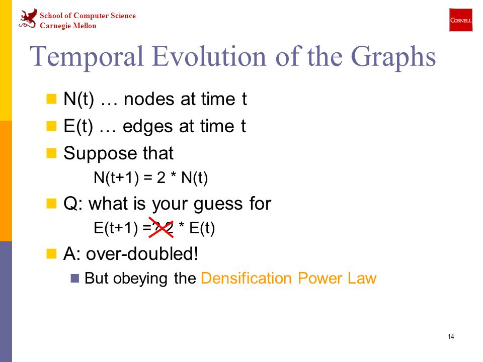 School of Computer Science Carnegie Mellon 14 Temporal Evolution of the Graphs N(t) … nodes at time t E(t) … edges at time t Suppose that N(t+1) = 2 *