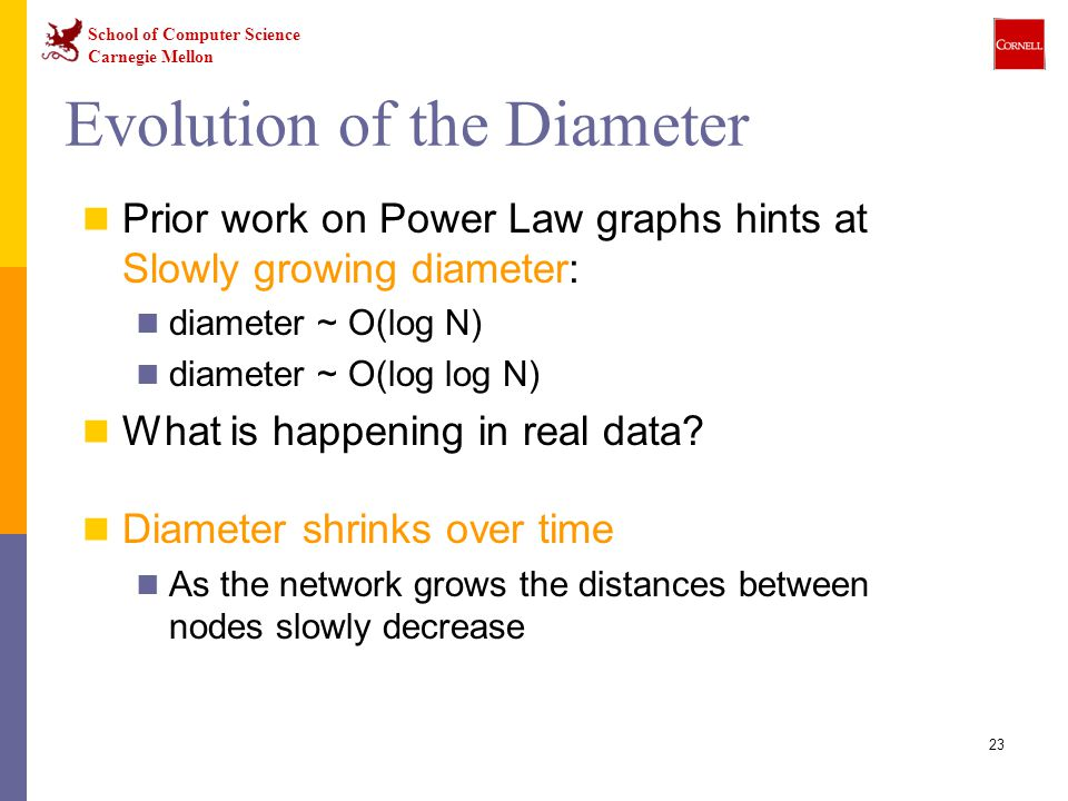 School of Computer Science Carnegie Mellon 23 Evolution of the Diameter Prior work on Power Law graphs hints at Slowly growing diameter: diameter ~ O(